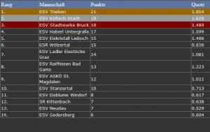 Ergebnis Senioren Styria Cup 2013